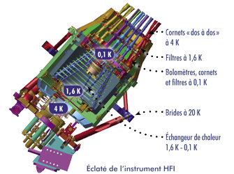 Eclate instrument HFI
