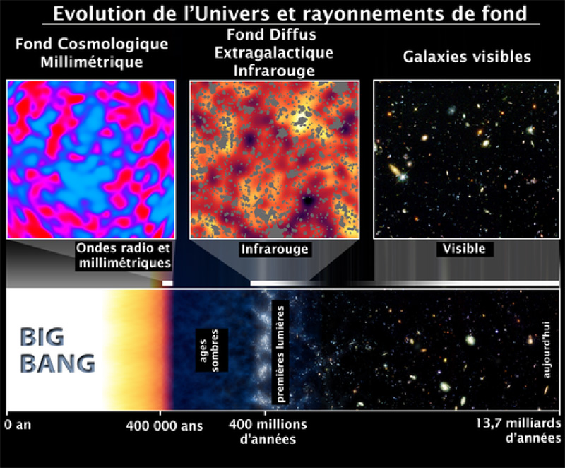 Evolution de l'Univers et rayonnements de fond